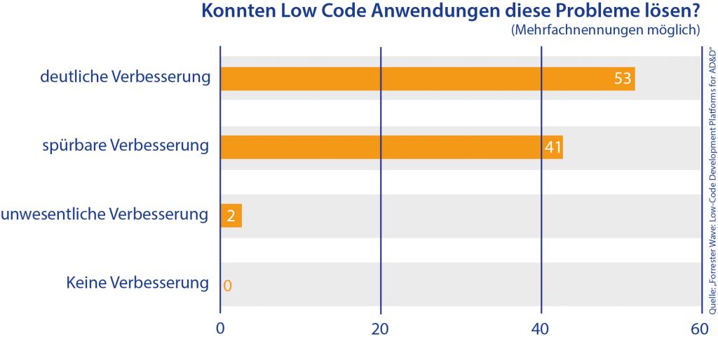 Low Code löst Probleme der klassischen Programmierung